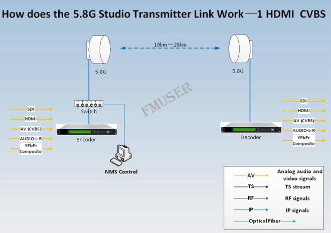 Studio Transmitter Link STL