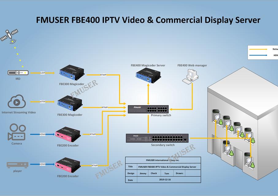 Zgjidhja e Sistemit IPTV