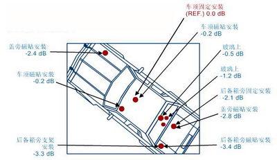 Bil scenen antenne installerer posisjon og effekt referanse