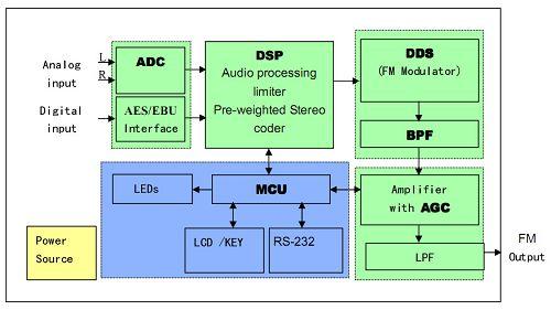 Digital fm transmitter radio teori bekerja pkekuasaan oleh kantor gambar bisa dilihat di unit digital transmitter fm sinyal input audio unit pengolahan sinyal digital modulasi fm digital dan band unit pass filter ccuart Images