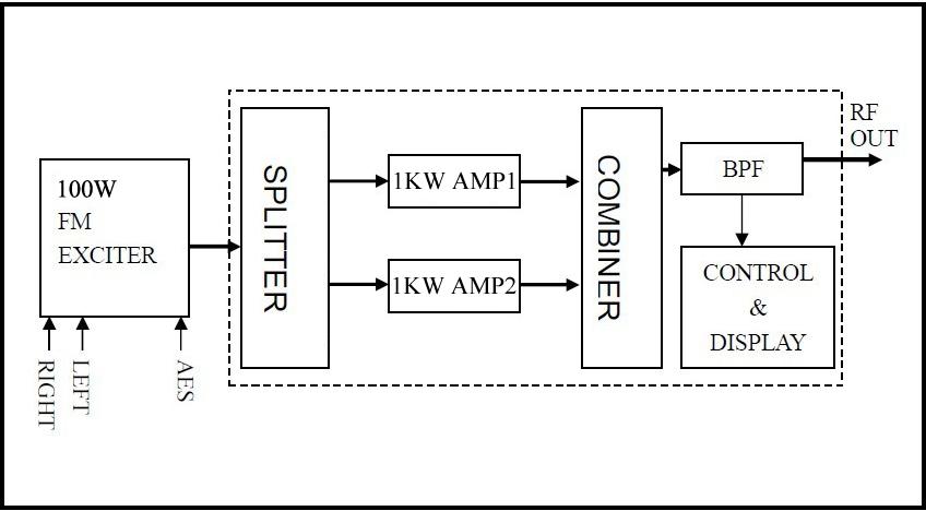 2kw rack fm transmitter radion station