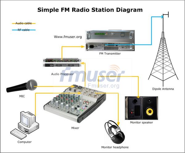 50w Fm Radio Station Power By Fmuser Guanghzou China Office