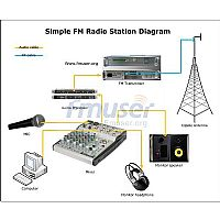 Equipment Cost To Build A Internet Radio Station