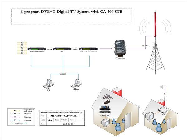 FMUSER vă ajută să construiți o stație TV digitală pentru a câștiga bani