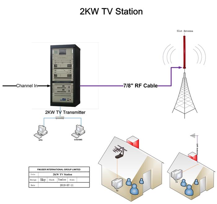 Transmițător TV FMUSER 2KW + antenă cu slot + cablu coaxial de 50 metri Set complet pentru un post TV