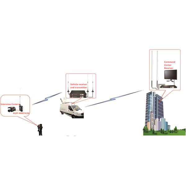FMUSER FB-01 OB KIT Onderhoudskamera Draagbare Live Link Wireless Transmission Solution