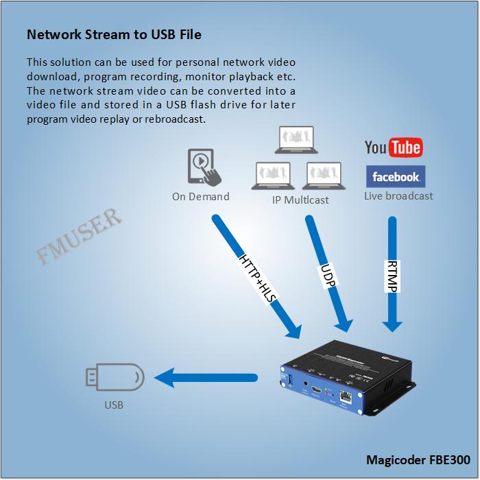 USBファイルへのネットワークストリーム