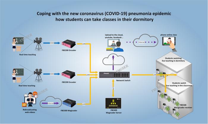 FMUSER FBE400 ระบบการศึกษา IPTV สำหรับการเรียนทางไกลในวิทยาเขตและหอพัก