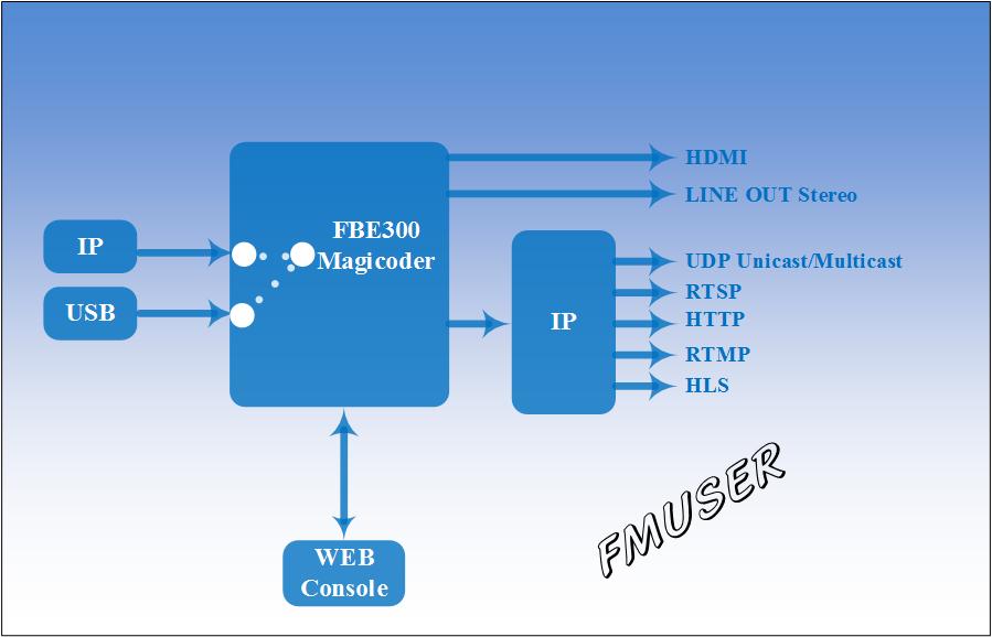 Як розшифрувати потоки IP у відео HDMI?