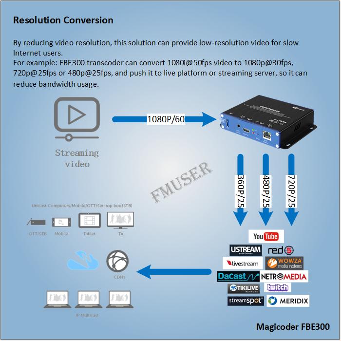 Як зменшити роздільну здатність відео, коли потокова платформа чи потоковий сервер в реальному часі?