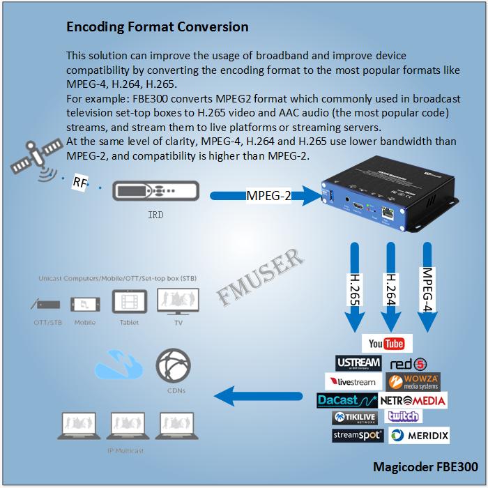 Як перетворити формат кодування відеокодера у формат MPEG-4 H.264 H.265?