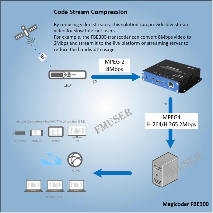 Як стиснути Bitstream при натисканні на Live Platform або Streaming Server?