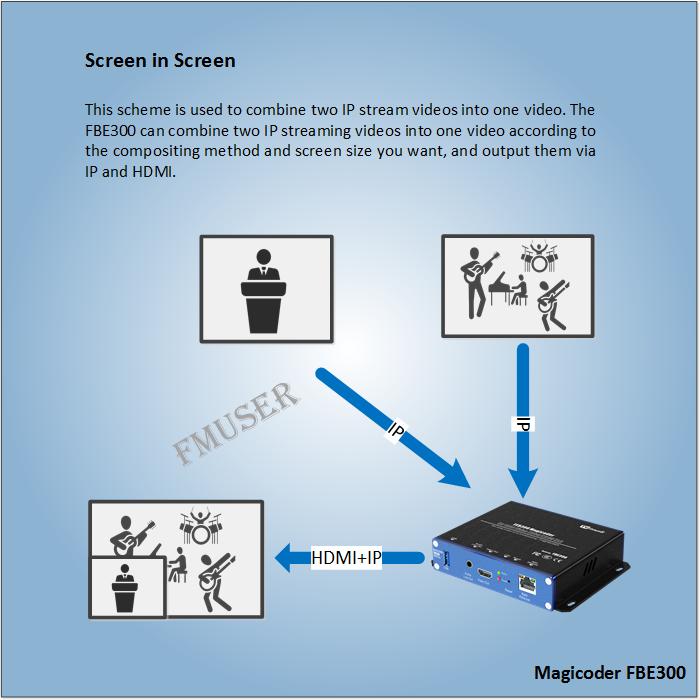 Як поєднати два екрани IP-потоку на одному екрані відео?