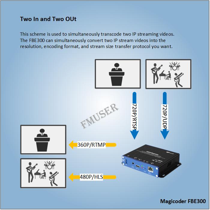 Як одночасно перекодувати два IP-потокових відео на одному пристрої?