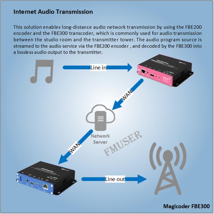 Як передавати аудіо через мережевий IP?