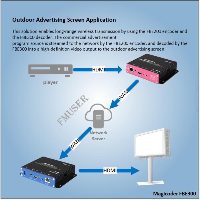 Як створити екранну програму для зовнішньої реклами?