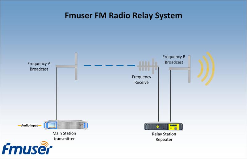 Як збільшити діапазон покриття радіостанцій FM?