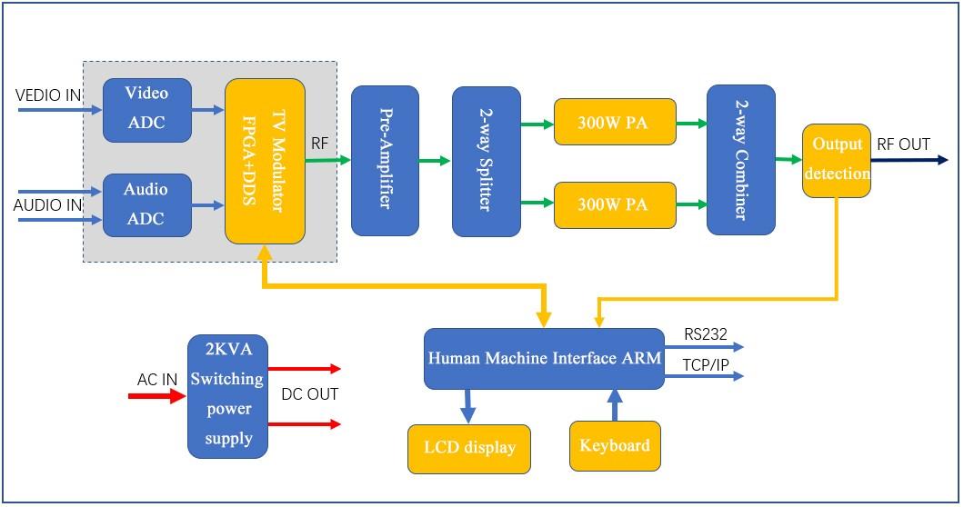 500w telebistako transmisore analogikoaren diagrama