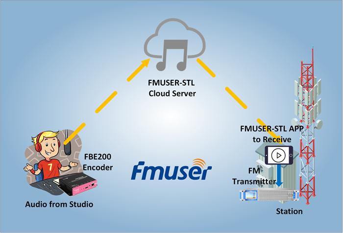 FMUSER STL Internet IP Audio Studio Transmitter Link do stacji radiowej