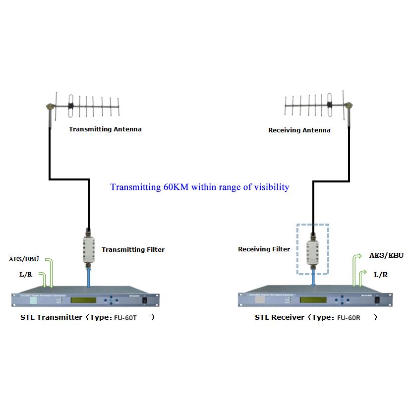 FMUSER Studio Transmitter Link Link Cyfrowy system transmisji wideo i audio STL dla stacji radiowych i telewizyjnych