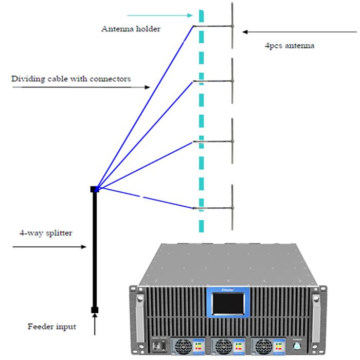Estació de ràdio 60KM (transmissor FM 3500W FM + Antena FM Dipole de 4 badies + cable coaxial 60m 7/8)