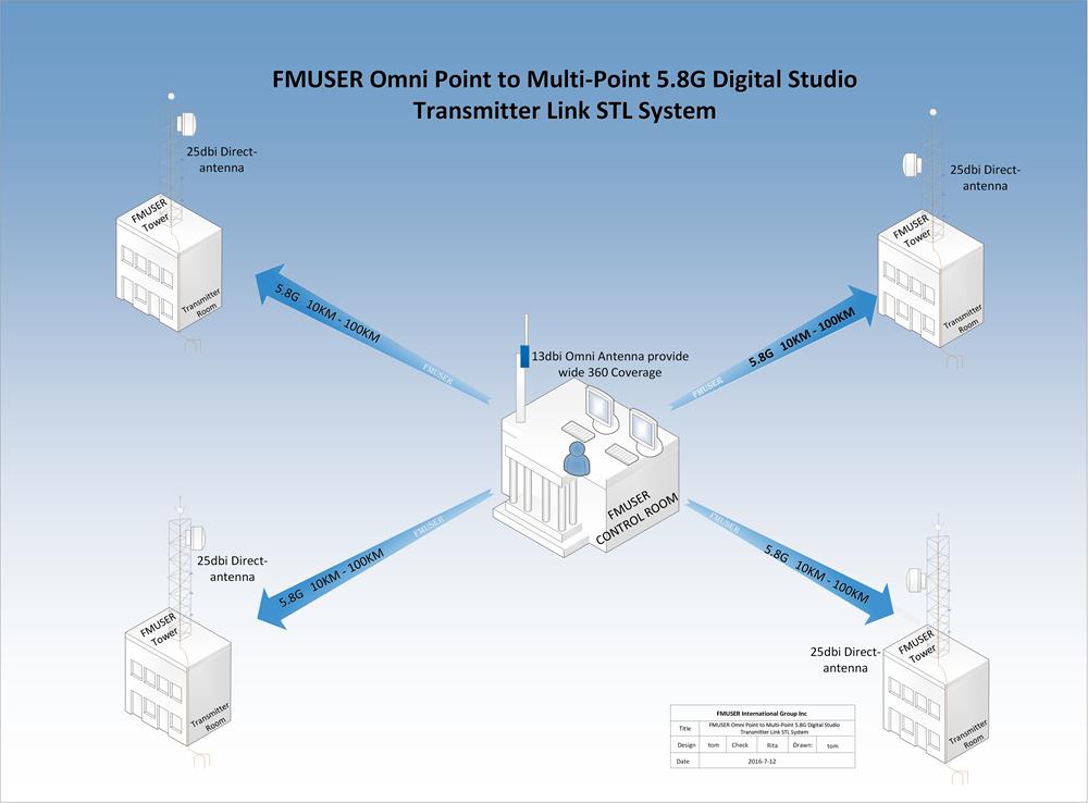 FMUSER 10KM 5.8G4ポイントを1ステーションに送信FM / TVステーション用デジタルHDビデオオーディオスタジオトランスミッターリンクSTLシステム