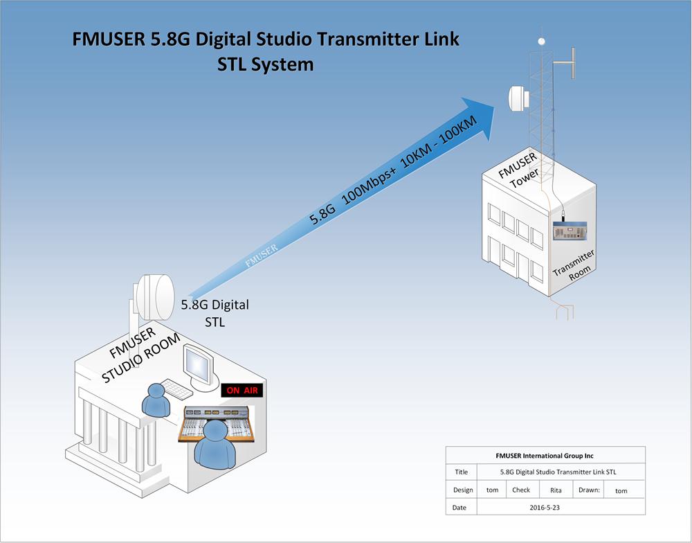 FMUSER 10KM 5.8G 1-drożny HD / SD Video Audio Digital Studio Transmitter Link System STL dla stacji FM / TV